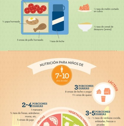Infographic – Nutrition Portion