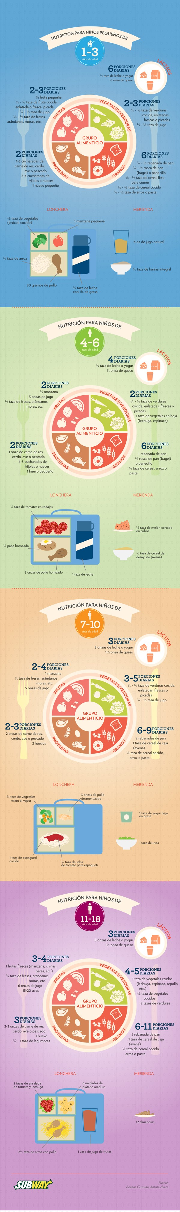 Infographic - Nutrition Portion