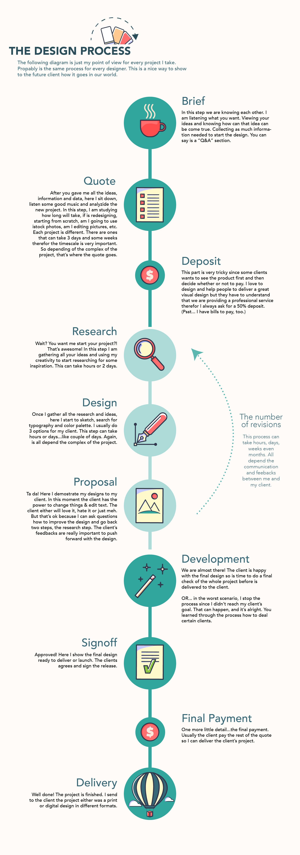 design process-01